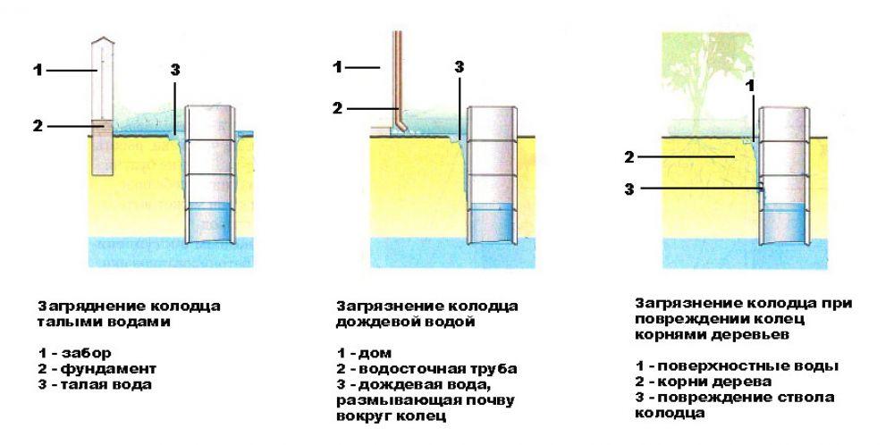 Причины загрязнения воды в колодце